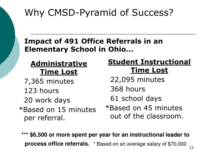 Why CMSD-Pyramid of Success?