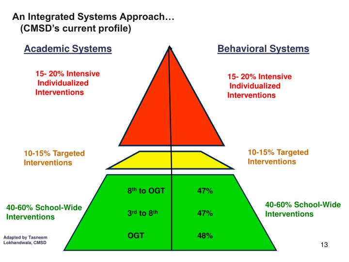 An Integrated Systems Approach…