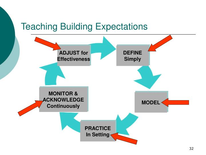 Teaching Building Expectations