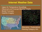 internet weather data