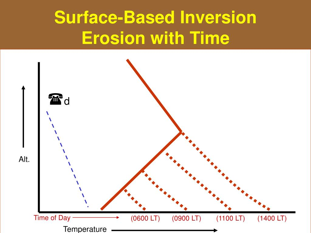 Surface-Based Inversion Erosion with Time