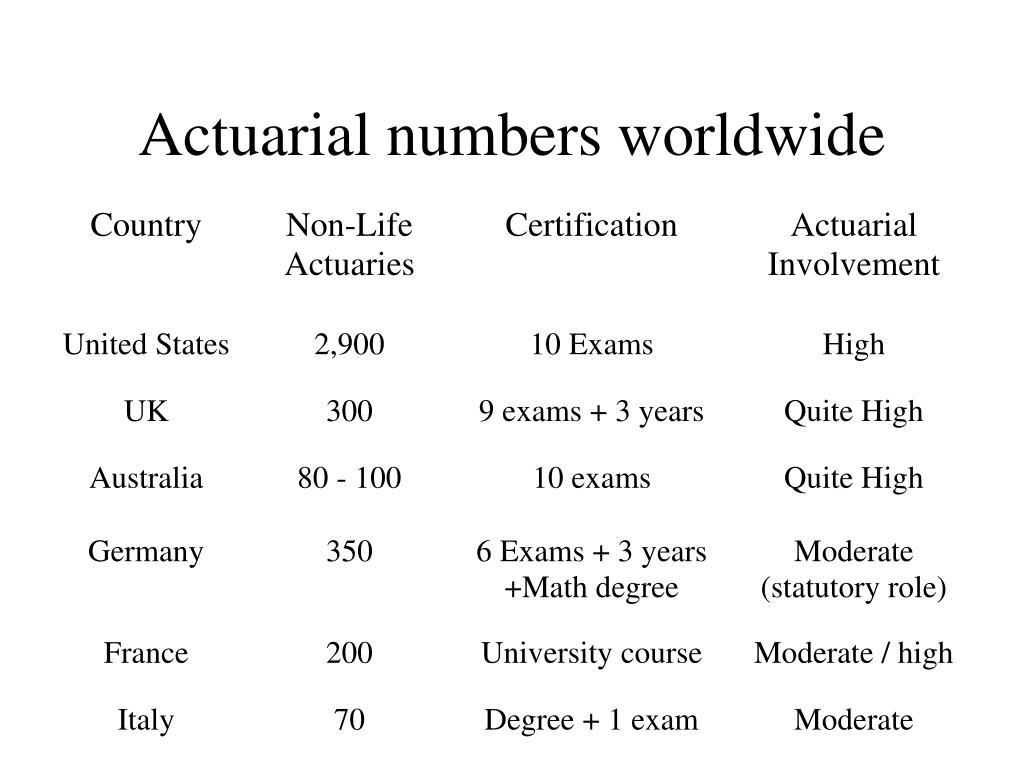 Actuarial numbers worldwide