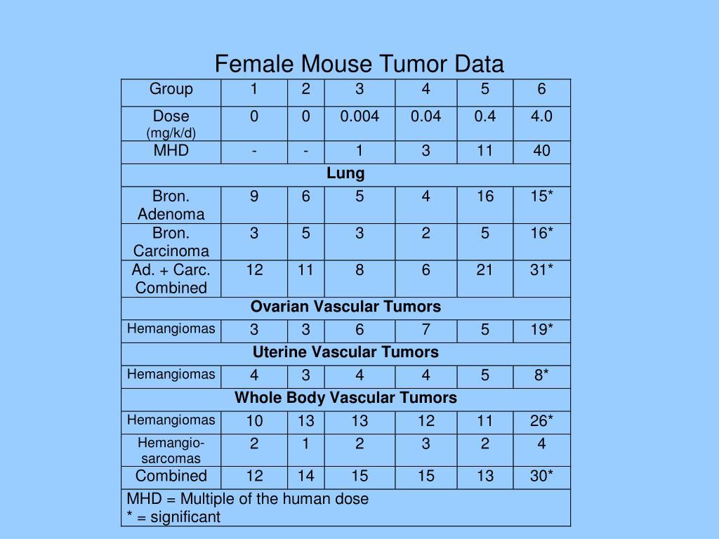 Female Mouse Tumor Data