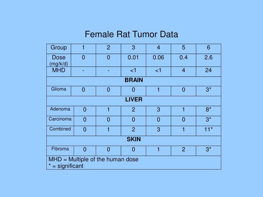 Female Rat Tumor Data