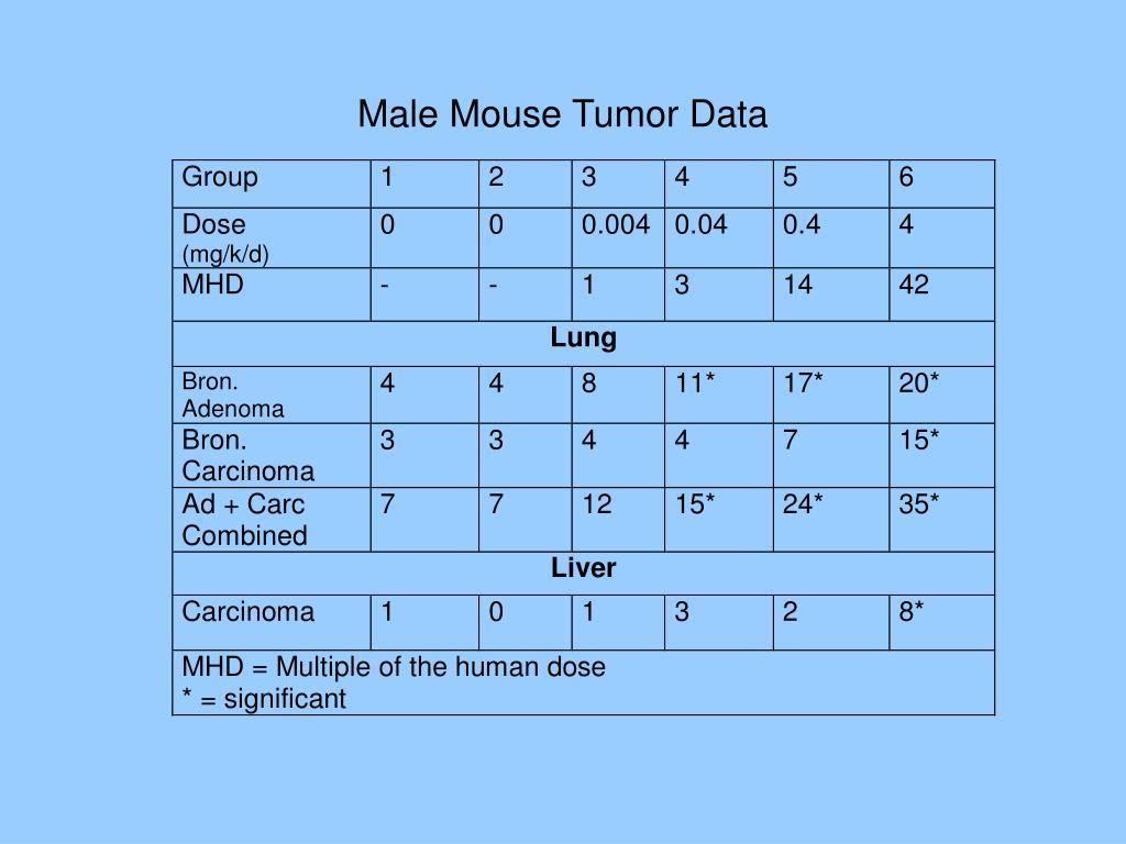 Male Mouse Tumor Data