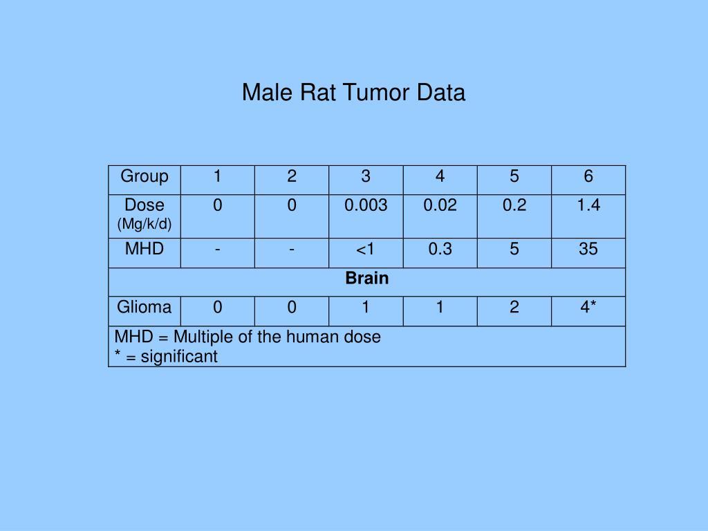 Male Rat Tumor Data