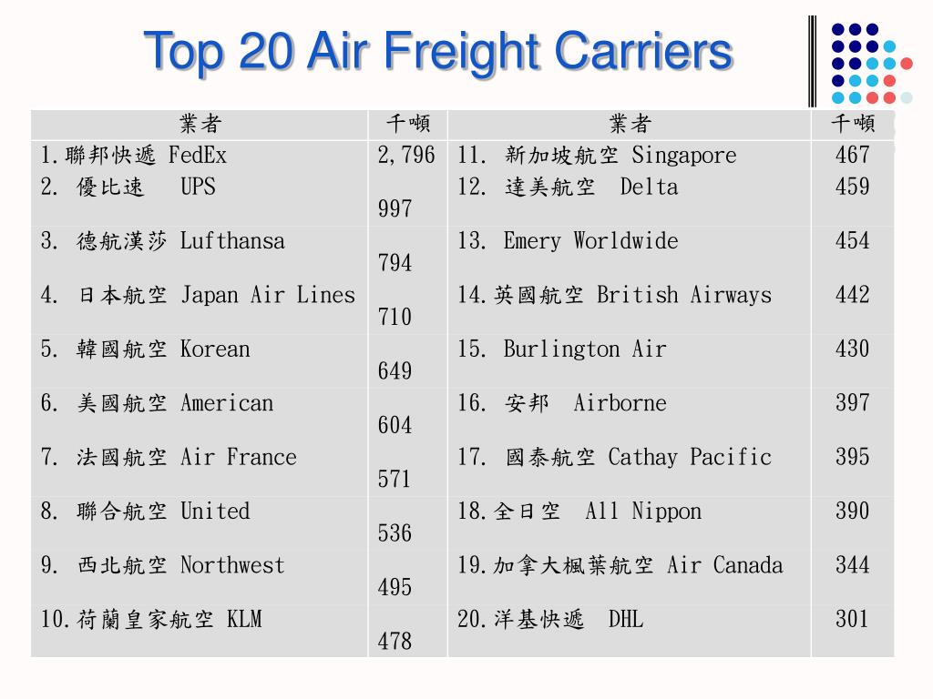 Top 20 Air Freight Carriers