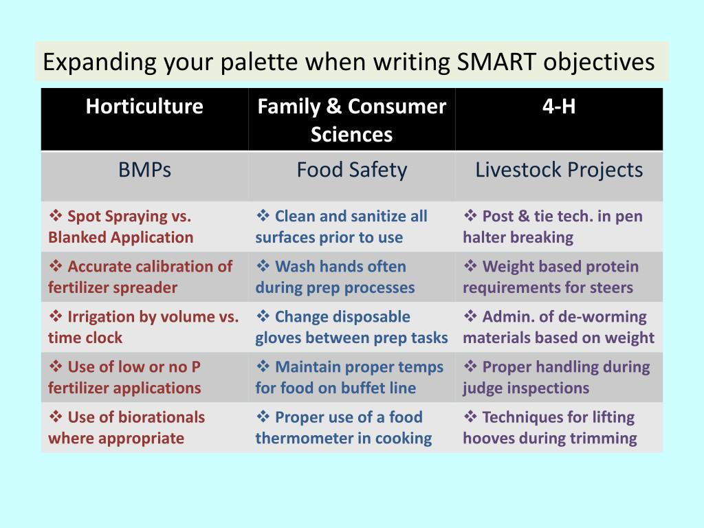 Expanding your palette when writing SMART objectives
