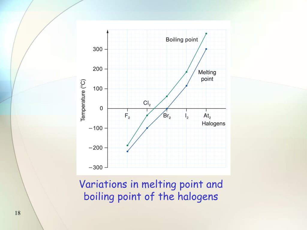 Ppt Characteristic Properties Of The Halogens Powerpoint