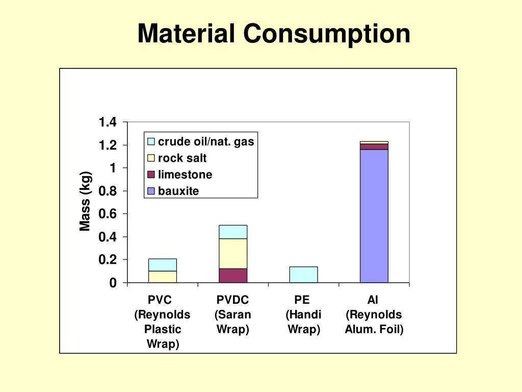 PPT - Household Food Wraps Life Cycle Assessment PowerPoint