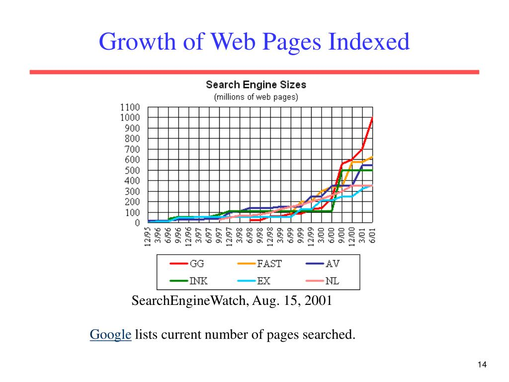 Growth of Web Pages Indexed