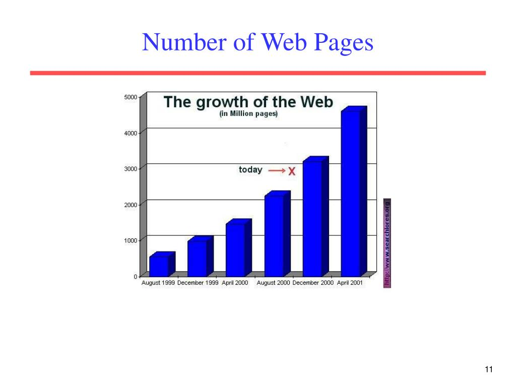 Number of Web Pages