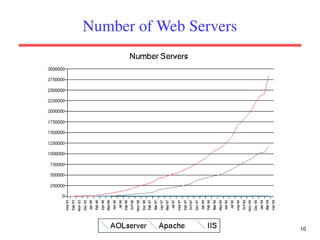 Number of Web Servers