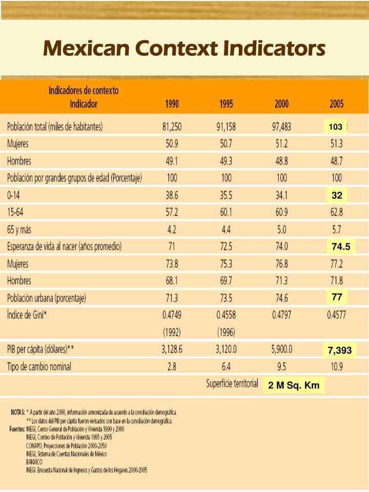 Mexican context indicators