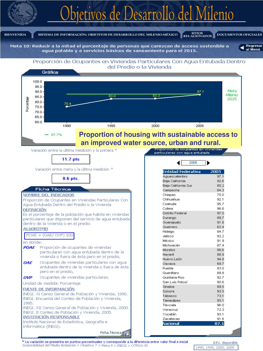 Proportion of housing with sustainable access to