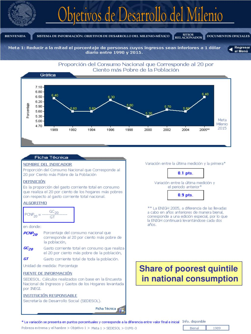 Share of poorest quintile