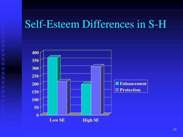 Self-Esteem Differences in S-H