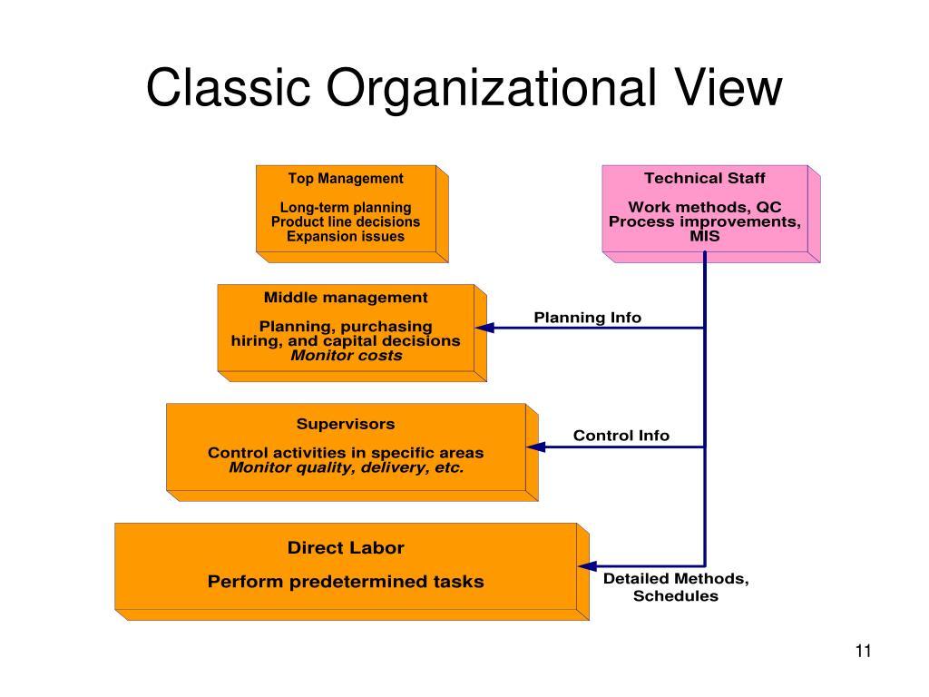 Classic Organizational View