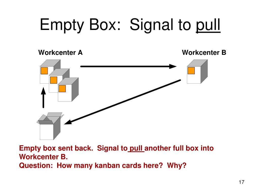 Empty Box:  Signal to