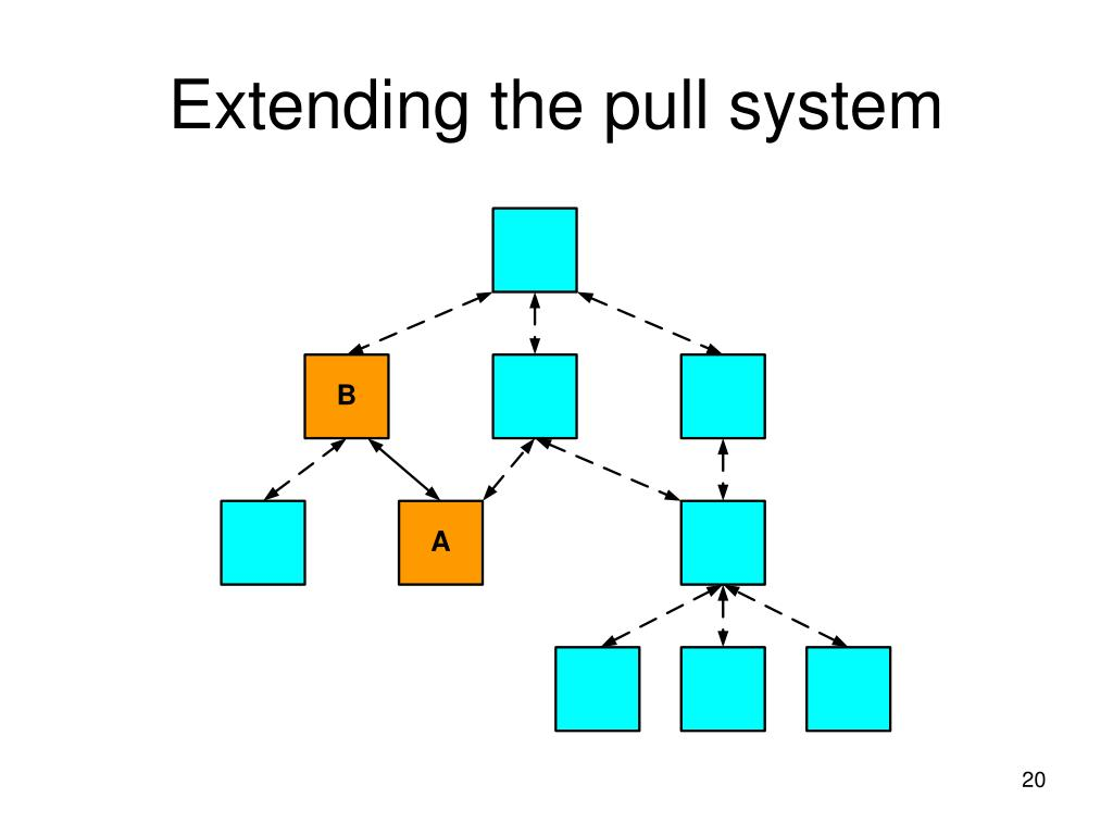 Extending the pull system