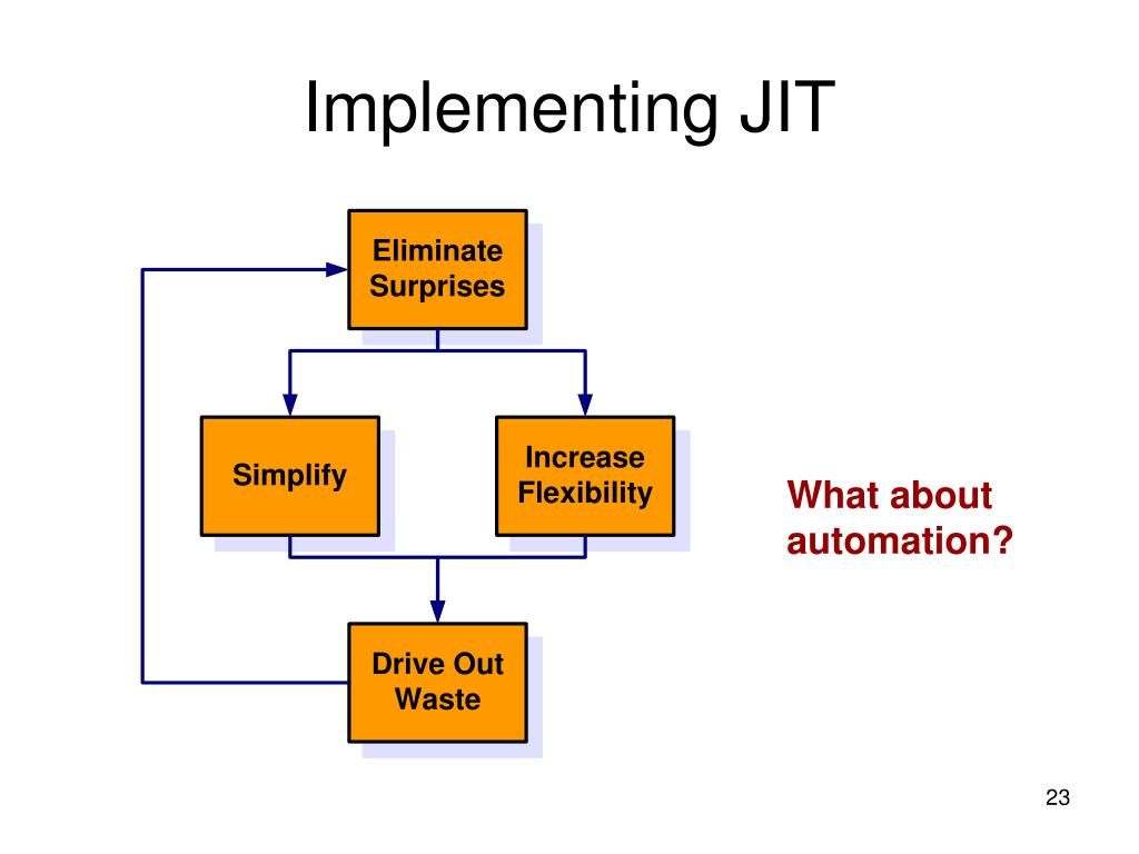 Implementing JIT