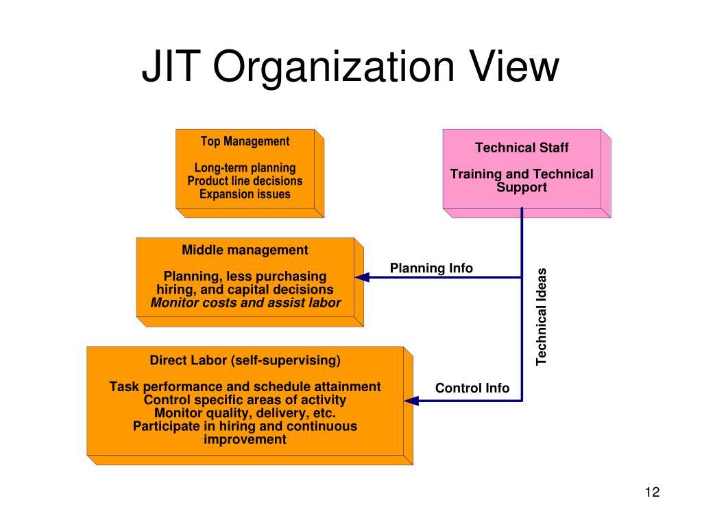 JIT Organization View