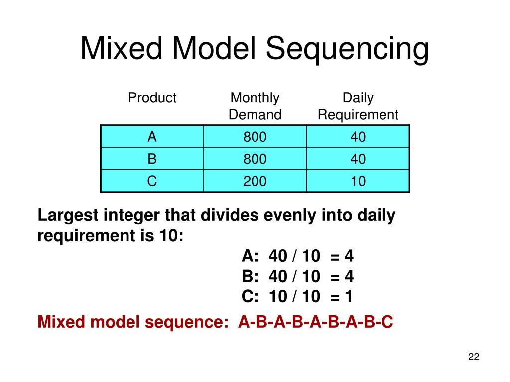 Mixed Model Sequencing