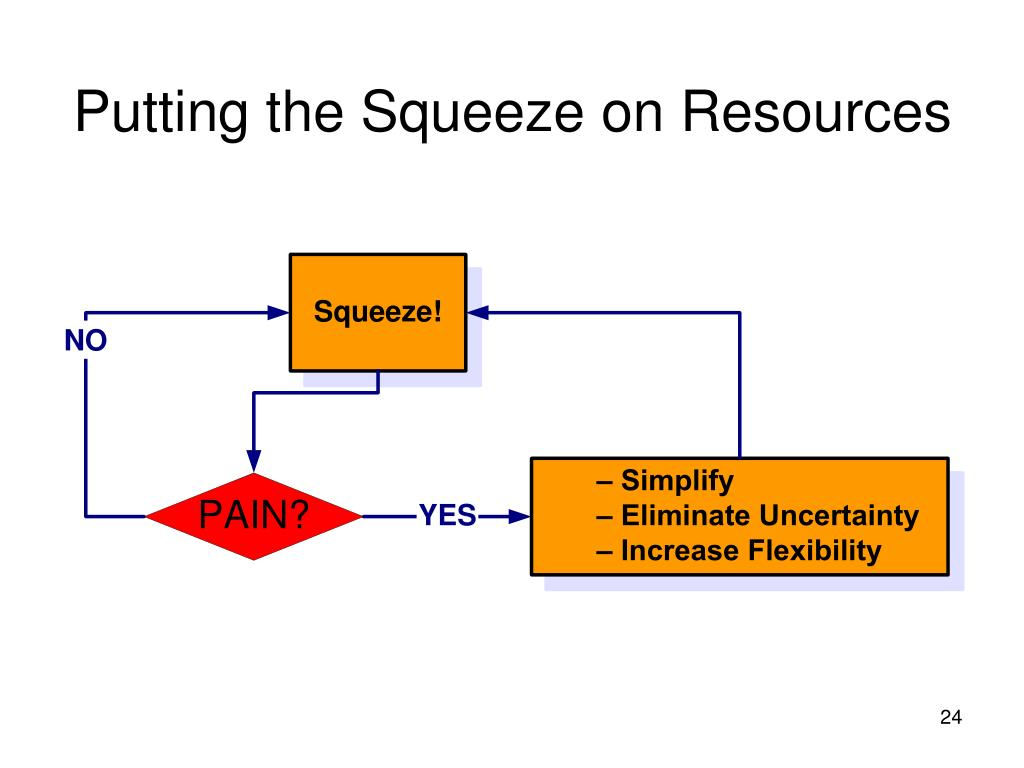 Putting the Squeeze on Resources