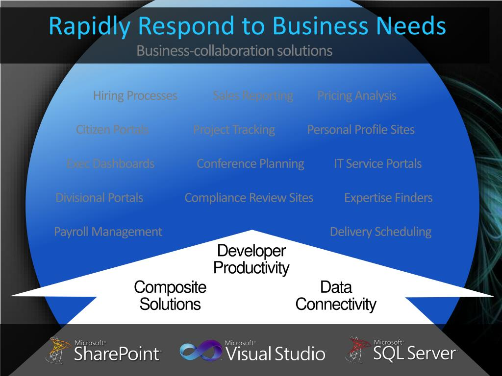 Rapidly Respond to Business Needs