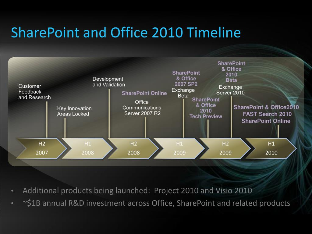 SharePoint and Office 2010 Timeline