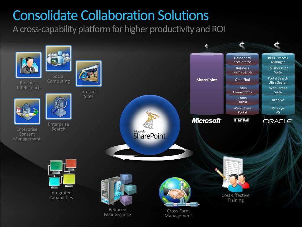 Consolidate Collaboration Solutions
