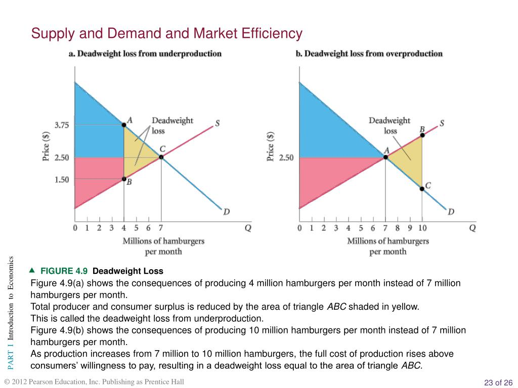 Supply and Demand and Market Efficiency