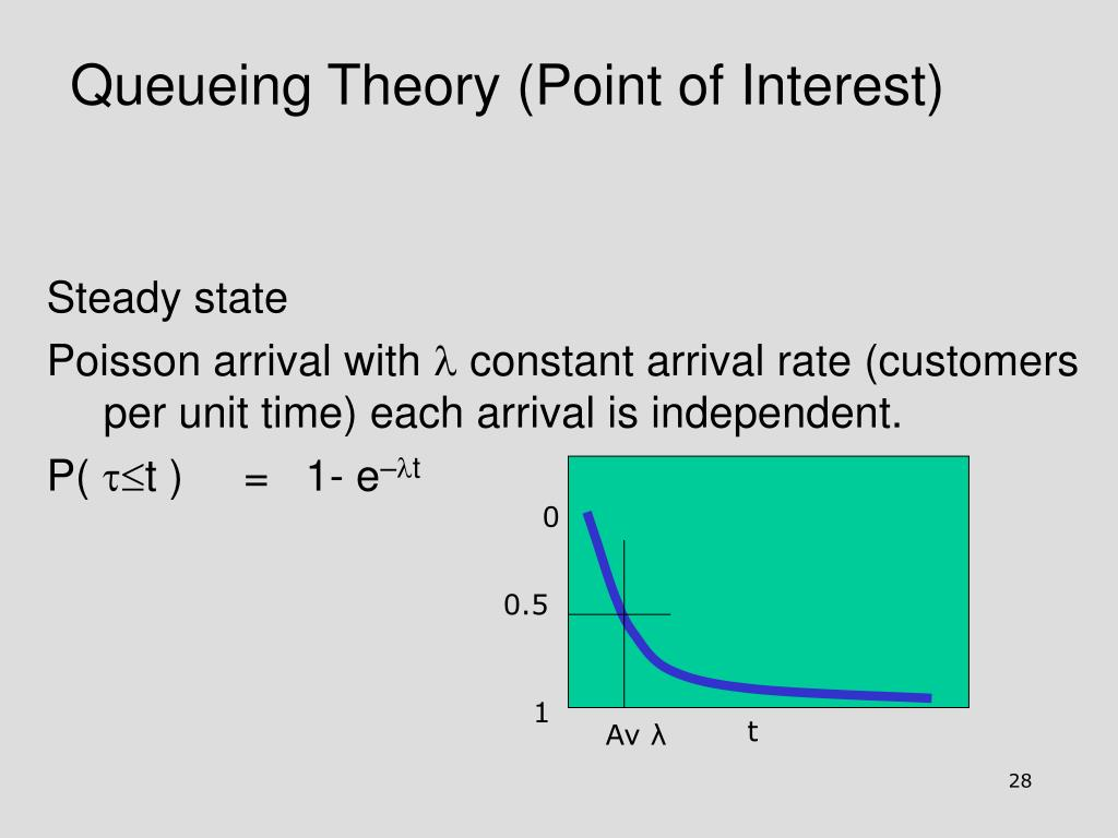 Queueing Theory (Point of Interest)