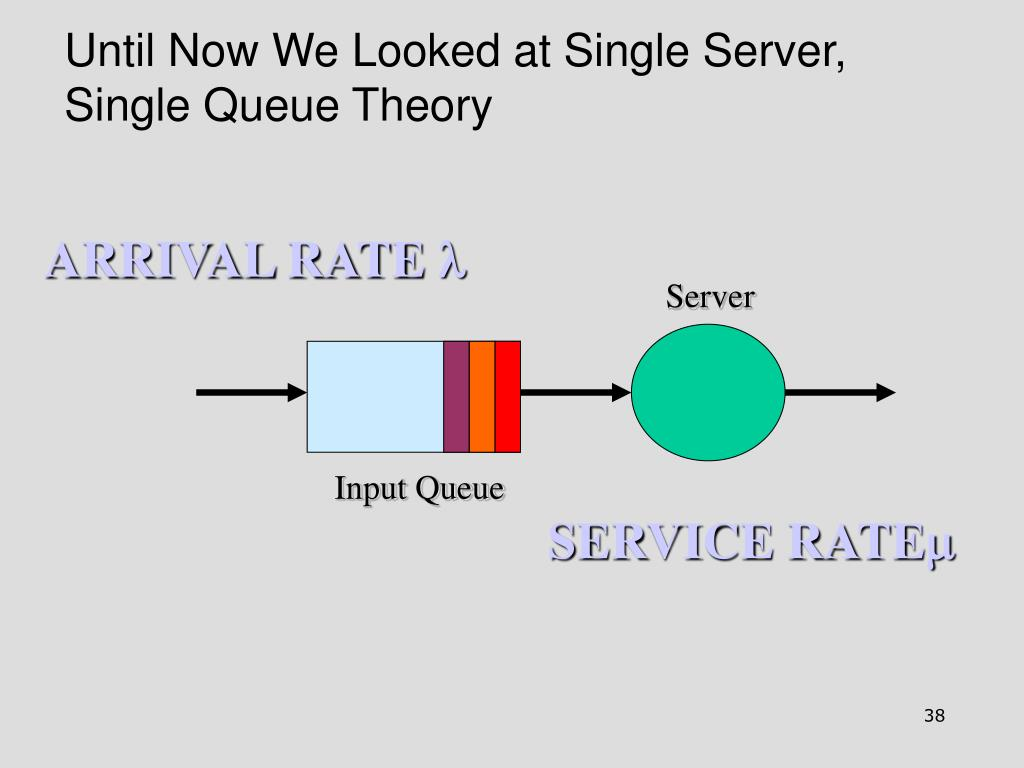 Until Now We Looked at Single Server, Single Queue Theory