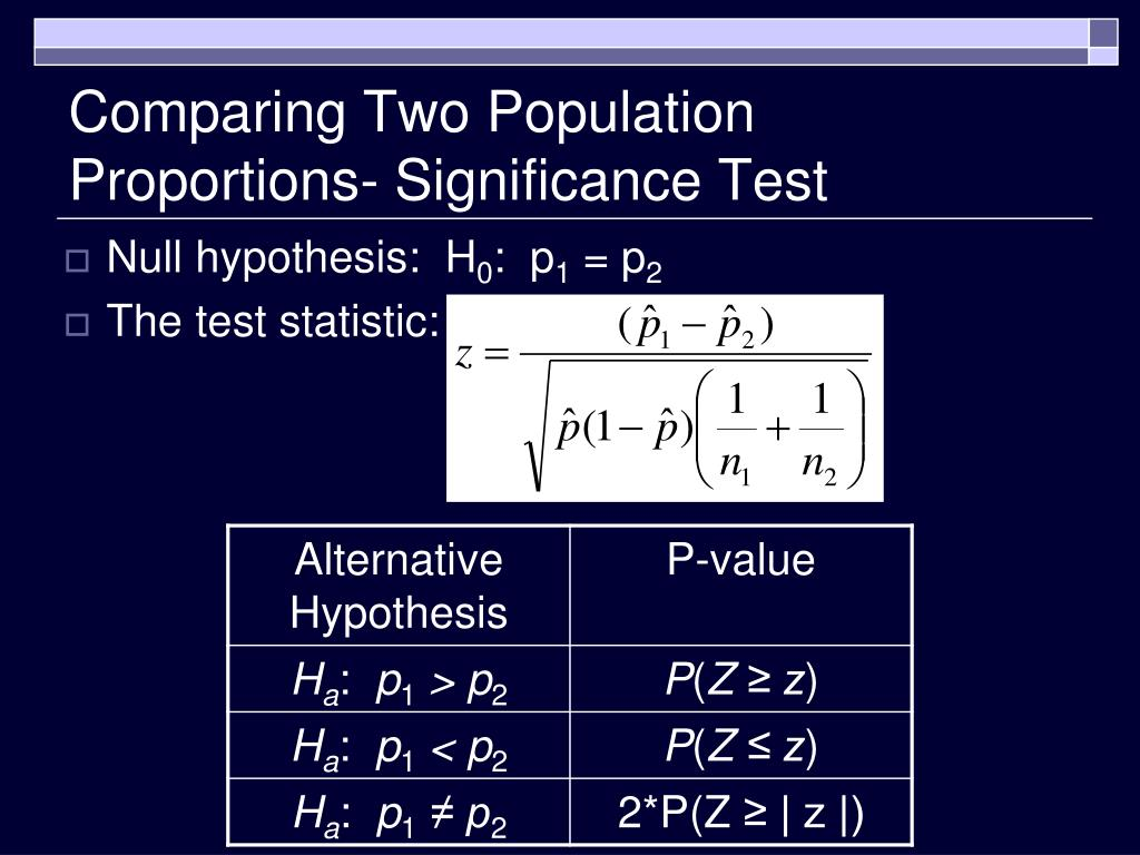 Comparing Two Population Proportions- Significance Test