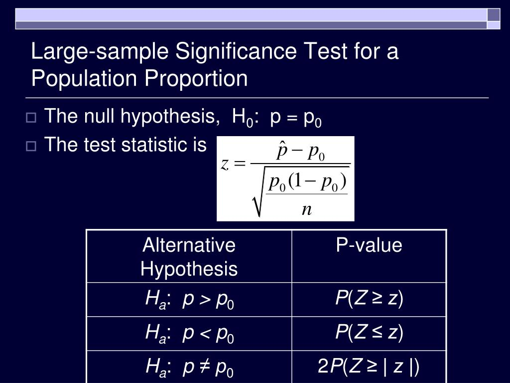 Large-sample Significance Test for a Population Proportion