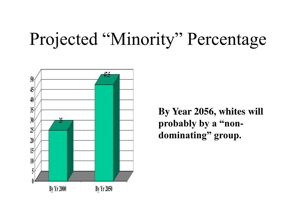 "Projected ""Minority"" Percentage"