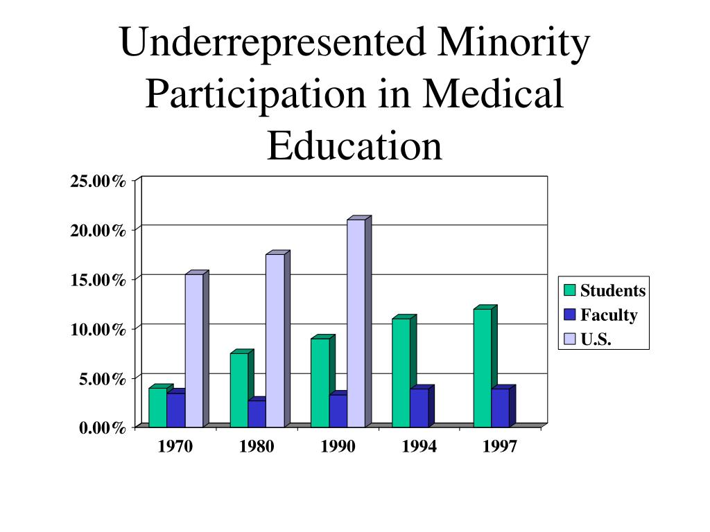 Underrepresented Minority Participation in Medical Education