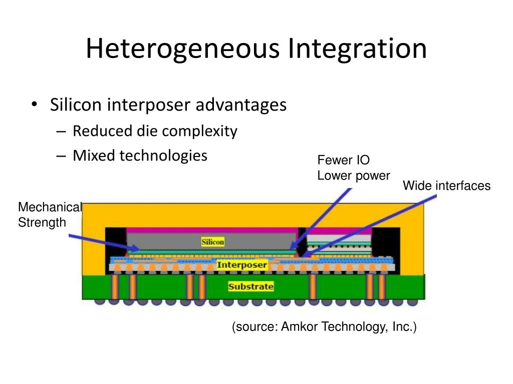 Heterogeneous Integration