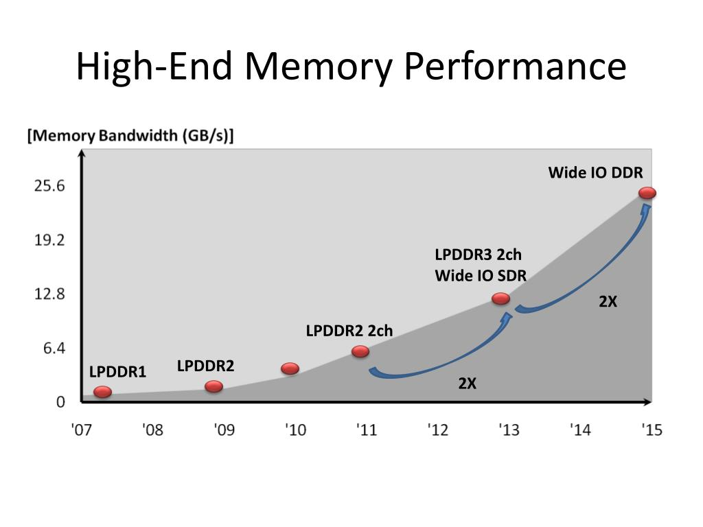 High-End Memory Performance