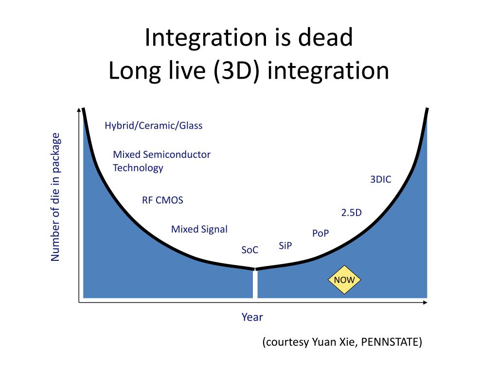 Integration is dead