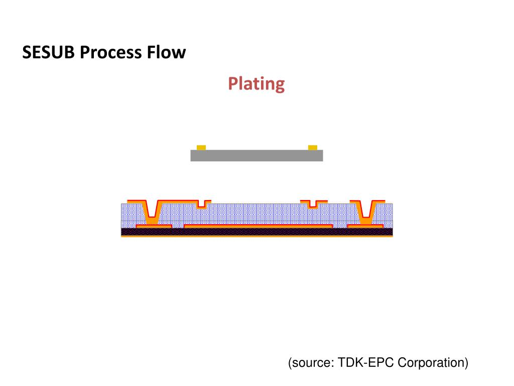 SESUB Process Flow
