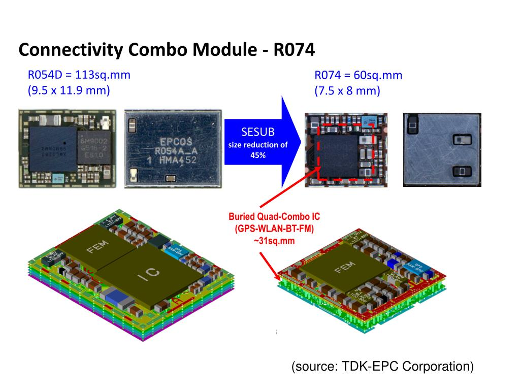 Connectivity Combo Module - R074