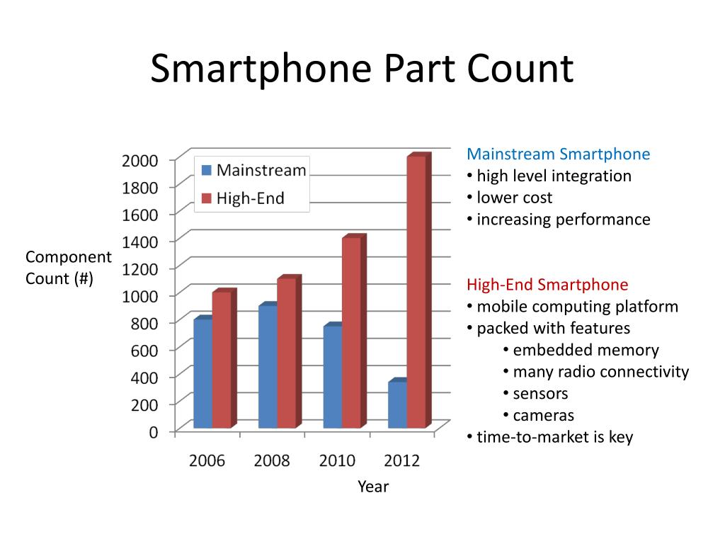 Smartphone Part Count