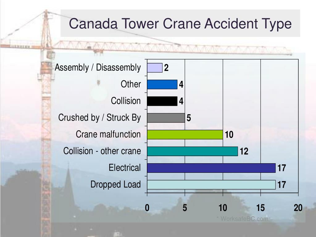 Canada Tower Crane Accident Type