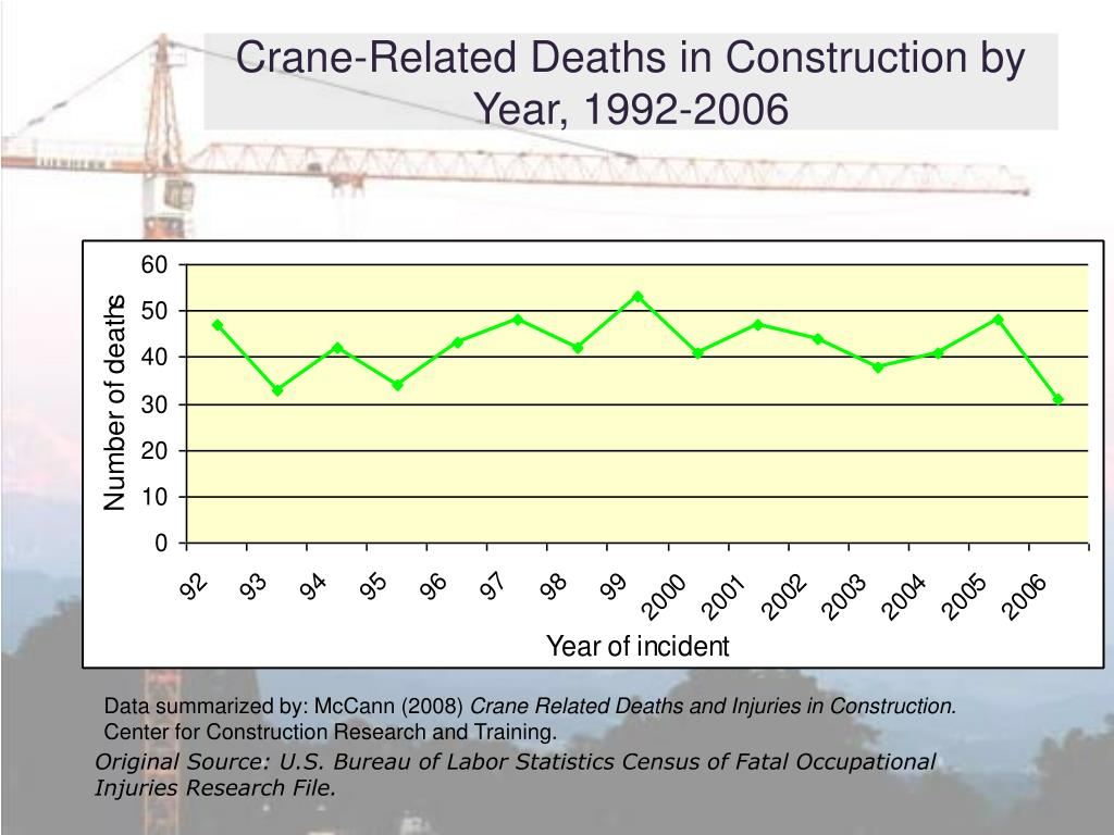 Crane-Related Deaths in Construction by Year, 1992-2006