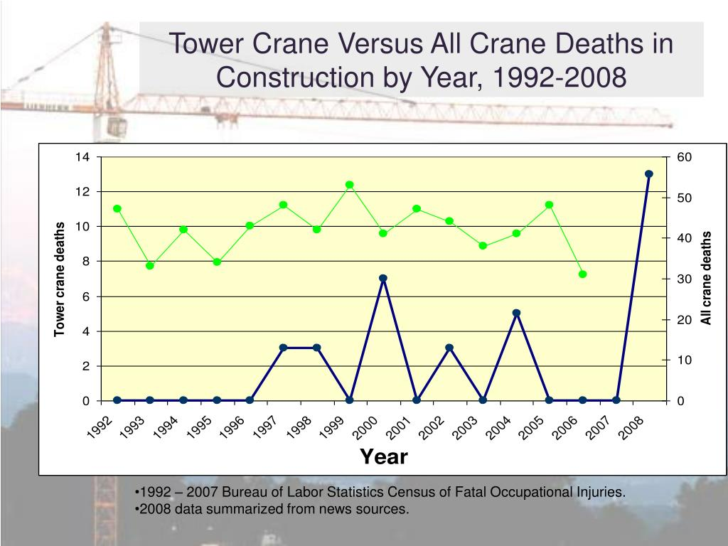 Tower Crane Versus All Crane Deaths in Construction by Year, 1992-2008