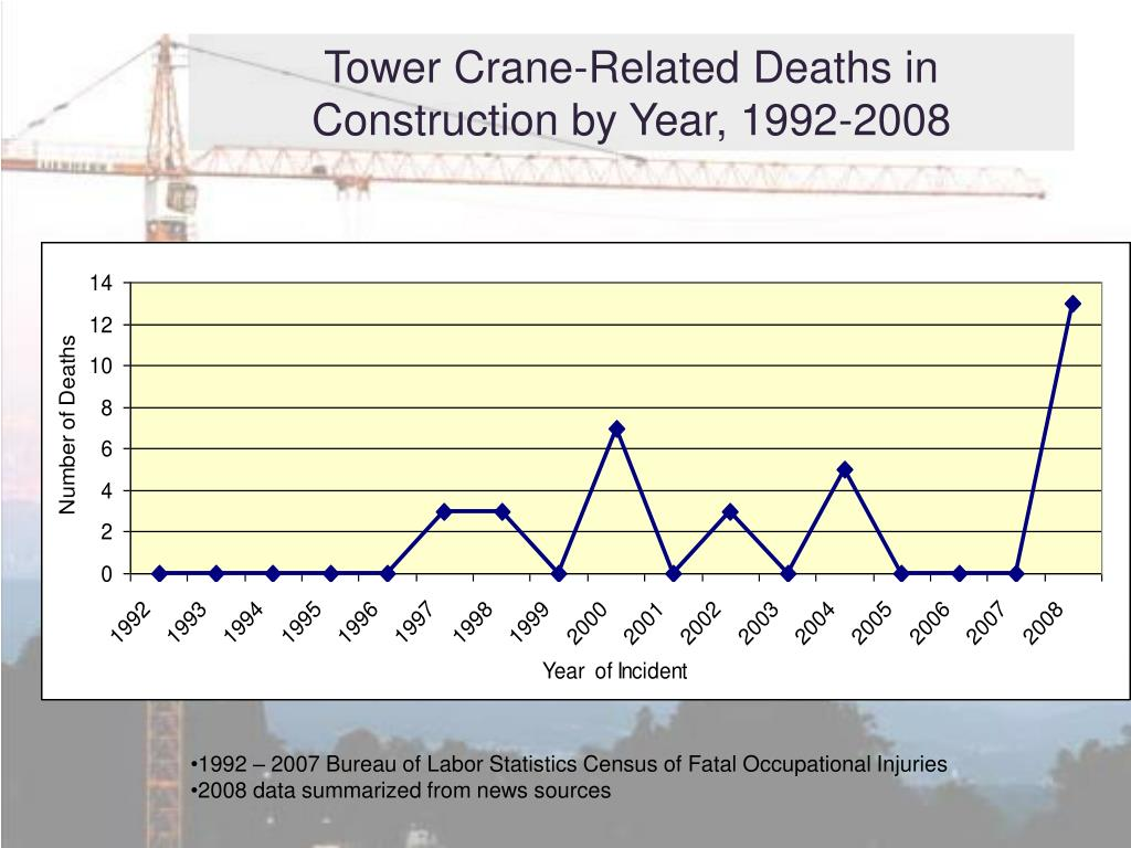Tower Crane-Related Deaths in Construction by Year, 1992-2008