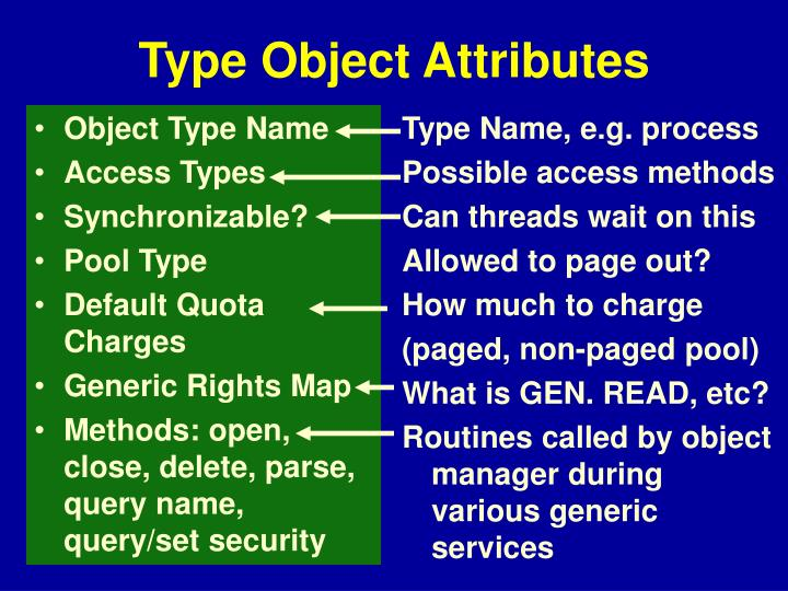 Object Type Name