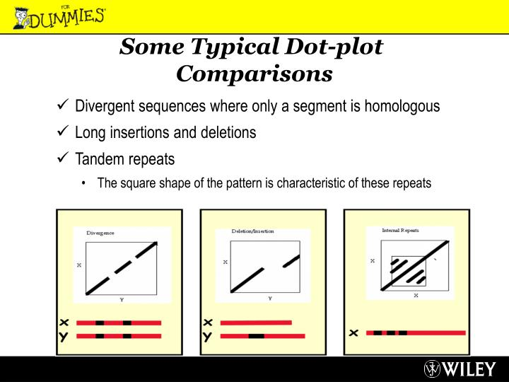 Some Typical Dot-plot